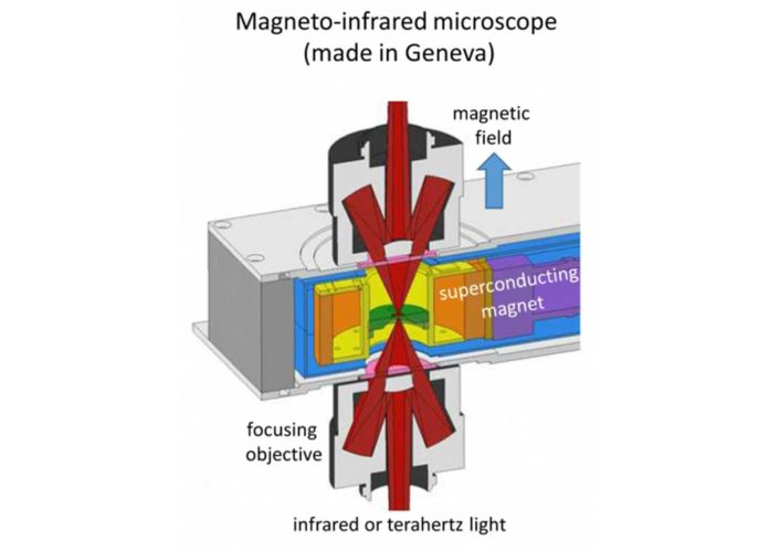 The experimental device that focused infrared and terahertz radiation on small samples of pure graphene in the magnetic field, built by the UNIGE team. © UNIGE, Ievgeniia Nedoliuk