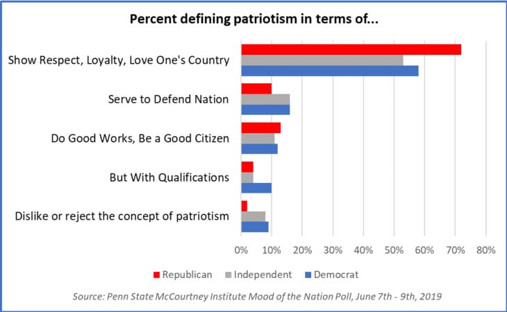 More than 50 percent of Republicans and Democrats agree that patriotism means showing respect, loyalty and love for one's country, according to the June 2019 McCourtney Institute for Democracy Mood of the Nation Poll. IMAGE: ERIC PLUTZER/MCCOURTNEY INSTITUTE FOR DEMOCRACY