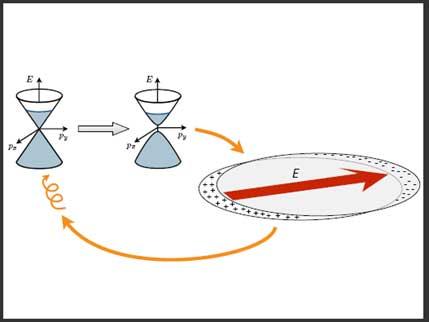 A simple schematic showing the symmetry breaking mechanism in plasmonic disks.