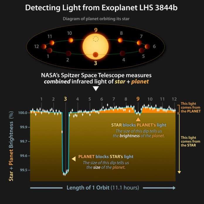 Credit: NASA/JPL-Caltech/L. Kreidberg/Harvard-Smithsonian CfA