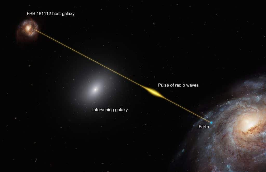 The signal of FRB 181112 was comprised of a few pulses, each lasting less than 40 microseconds (10 000 times shorter than the blink of an eye). The short duration of the pulses puts an upper limit on the density of the halo gas of the intervening galaxy because passage through a denser medium would broaden the duration of the radio signal.