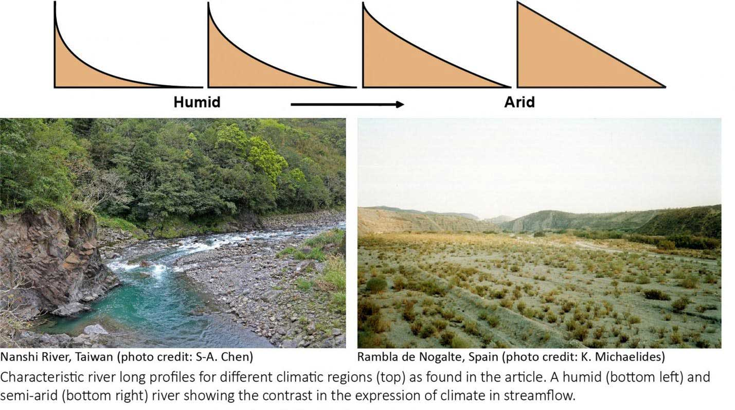 Study discovers a clear climatic signature on rivers globally