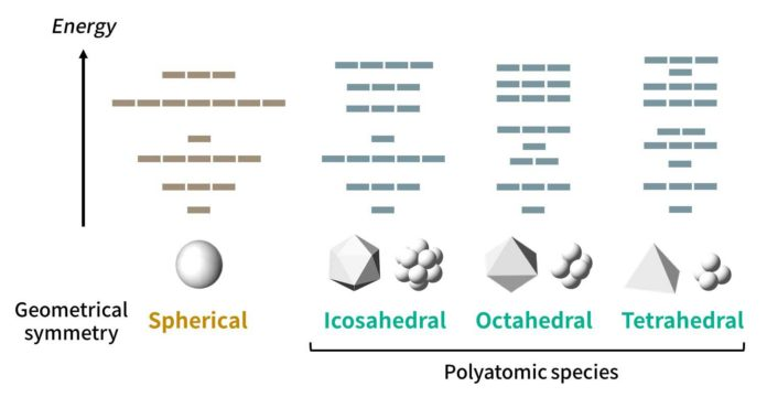 The proposed model accounts for orbital patterns obeying certain rules for many types of symmetries. Although a sphere has the highest geometrical symmetry, there is no real polyatomic species with a spherical symmetry. Credit: Tokyo Tech