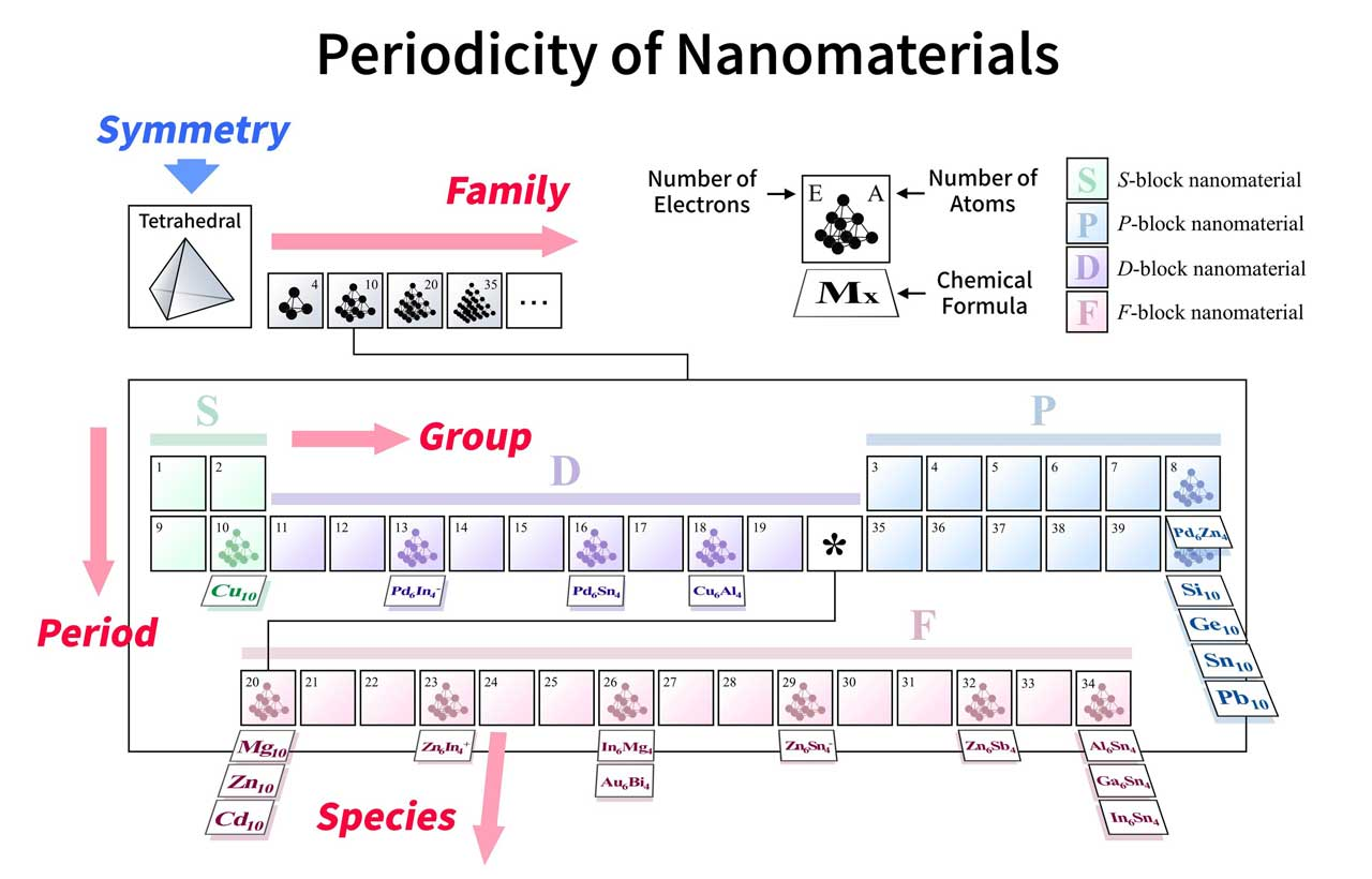 In the proposed framework, there would be sets of tables for each type of symmetry organized according to four parameters: groups and periods (number of electrons), families (number of constituting atoms), and species (type of constituting elements). Credit: Tokyo Tech