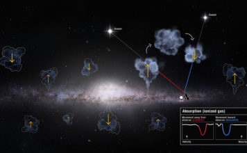 This illustration envisions the Milky Way galaxy's gas recycling above and below its stellar disk. Hubble observes the invisible gas clouds rising and falling with its sensitive Cosmic Origins Spectrograph (COS) instrument. The spectroscopic signature of the light from background quasars shining through the clouds gives information about their motion. Quasar light is redshifted in clouds shooting up and away from the galactic plane, while quasar light passing through gas falling back down appears blueshifted. This differentiation allows Hubble to conduct an accurate audit of the outflowing and inflowing gas in the Milky Way's busy halo — revealing an unexpected and so-far unexplained surplus of inflowing gas. Credits: NASA, ESA and D. Player (STScI)