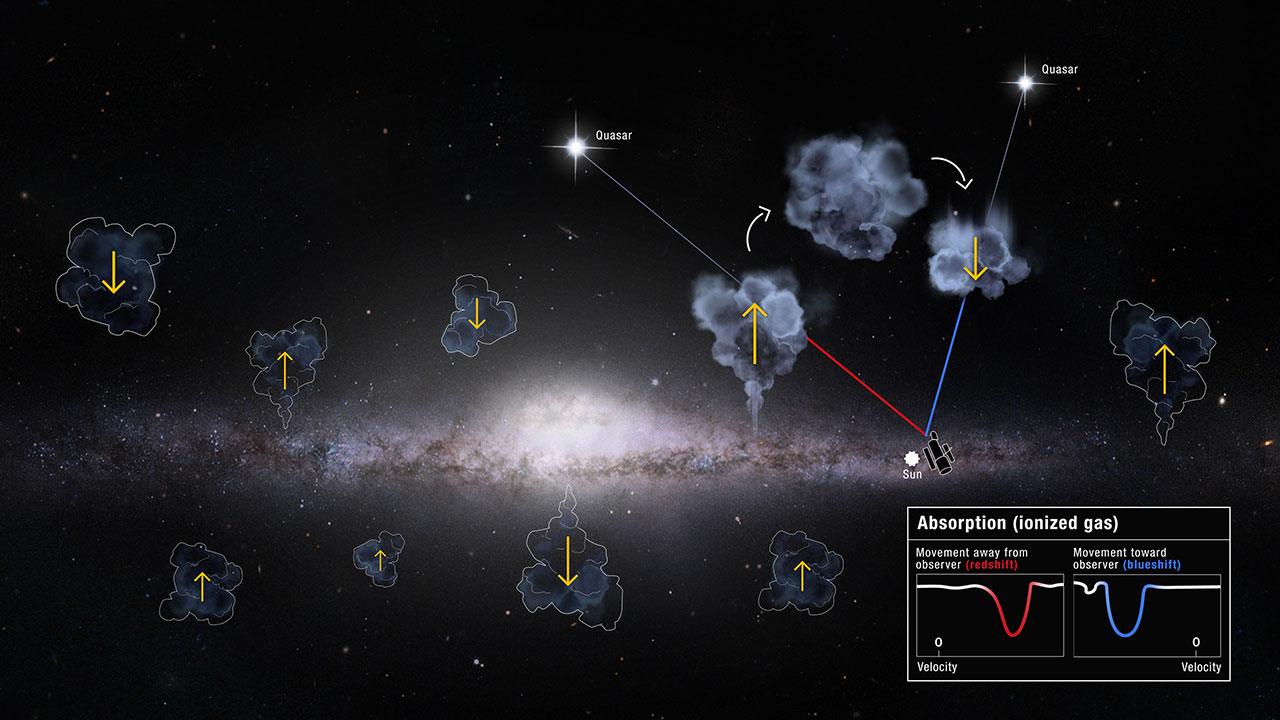An unexplained surplus of gas flowing into our home galaxy - Tech Explorist