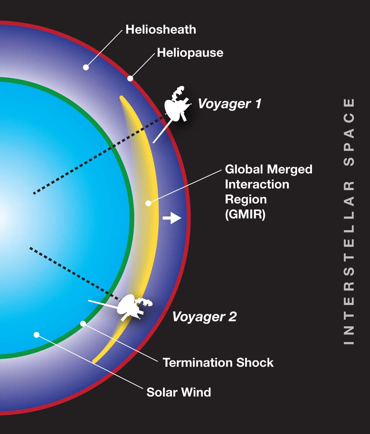 The Voyager spacecraft, one in the heliosheath and the other just beyond in interstellar space, took measurements as a solar even known as a global merged interaction region passed by each spacecraft four months apart. These measurements allowed scientists to calculate the total pressure in the heliosheath, as well as the speed of sound in the region. Credits: NASA's Goddard Space Flight Center/Mary Pat Hrybyk-Keith