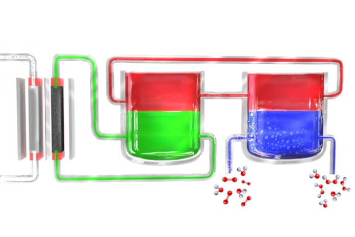 In a new method to produce hydrogen peroxide portably, an electrolyzer (left) splits water into hydrogen and oxygen. The hydrogen atoms initially form in an electrolyte material (green), which transfers them to a mediator material (red), which then carries them to a separate unit where the mediator comes in contact with oxygen-rich water (blue), where the hydrogen combines with it to form hydrogen peroxide. The mediator then returns to begin the cycle again.