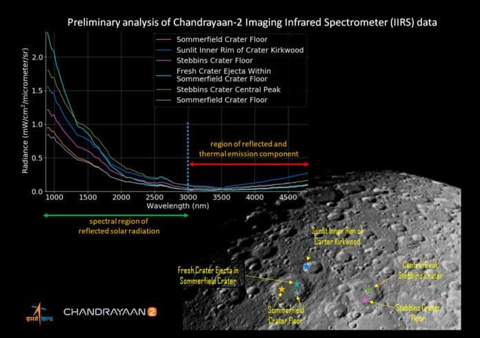 ISRO shared first illuminated lunar surface