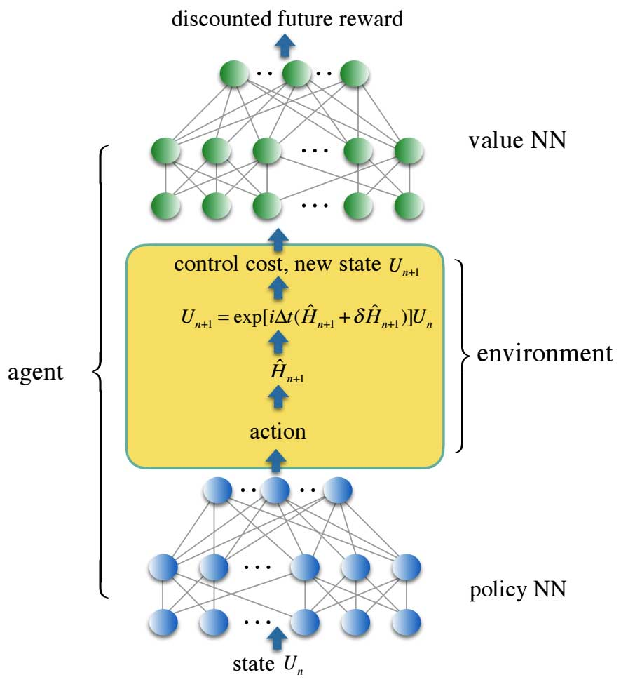 Improving quantum computation with classical machine learning 3