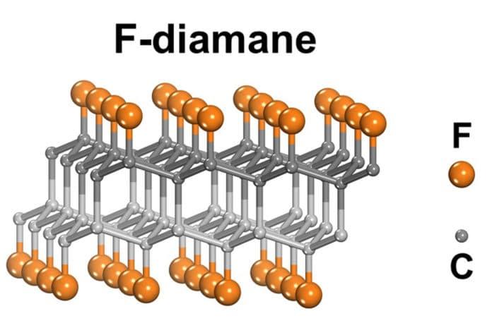 Shown above is a fluorinated diamond monolayer ('F-diamane').