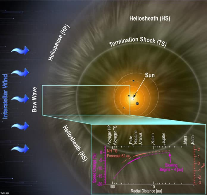The SWAP instrument aboard NASA's New Horizons spacecraft has confirmed that the solar wind slows as it travels farther from the Sun. This schematic of the heliosphere shows the solar wind begins slowing at approximately 4 AU radial distance from the Sun and continues to slow as it moves toward the outer solar system and picks up interstellar material. Current extrapolations reveal the termination shock may currently be closer than found by the Voyager spacecraft. However, increasing solar activity will soon expand the heliosphere and push the termination shock farther out, possibly to the 84-94 AU range encountered by the Voyager spacecraft. Credit: Figure courtesy of Southwest Research Institute; background artist rendering by NASA and Adler Planetarium