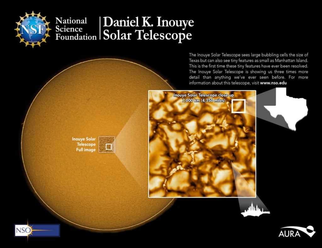 The NSF's Inouye Solar Telescope images the sun in more detail than we've ever seen before. The telescope can image a region of the Sun 38,000km wide. Close up, these images show large cell-like structures hundreds of kilometers across and, for the first time, the smallest features ever seen on the solar surface, some as small as 30km. Background image: NSO Integrated Synoptic Program/GONG.