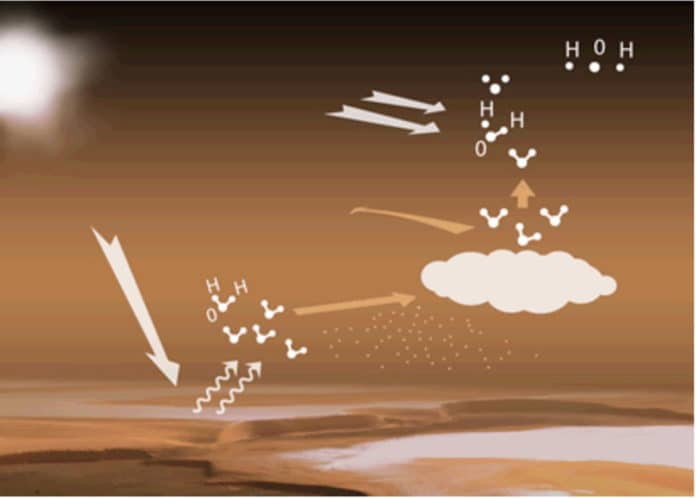 Water cycle in Martian atmosphere. When the Sun lights up the large reservoirs of ice at the poles, water vapour is released into the atmosphere. These water molecules are then transported by winds toward higher and colder altitudes where, in the presence of dust particles, they can condense into clouds and prevent a rapid and mass progression of water toward higher altitudes (as on Earth). On Mars condensation is often hindered. The atmosphere is thus regularly supersaturated in water vapour, which allows even more water to reach the upper atmosphere, where the Sun's UV rays disassociate them into atoms. The discovery of the increased presence of water vapour at very high altitude entails that a greater number of hydrogen and oxygen atoms are able to escape from Mars, amplifying the loss of Martian water over the long term. © ESA