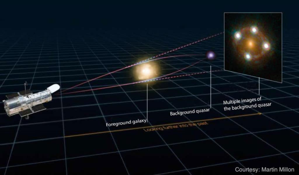 New precise measurement of the universe's expansion rate
