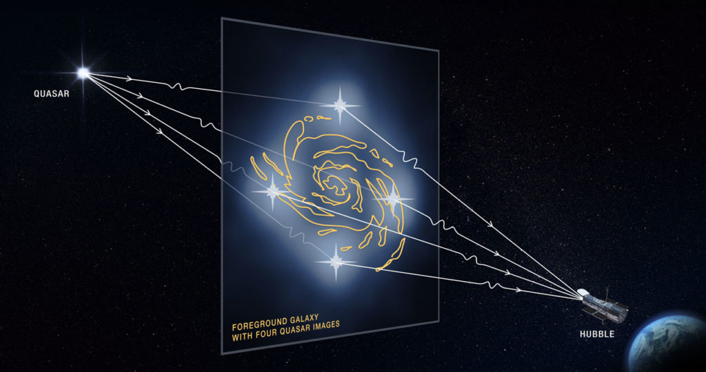 This graphic illustrates how a faraway quasar's light is altered by a massive foreground galaxy and by tiny dark matter clumps along the light path. The galaxy's powerful gravity warps and magnifies the quasar's light, producing four distorted images of the quasar.The dark matter clumps reside along the Hubble Space Telescope's line of sight to the quasar, as well as within and around the foreground galaxy. The presence of the dark matter clumps alters the apparent brightness and position of each distorted quasar image by warping and slightly bending the light as it travels from the distant quasar to Earth, as represented by the wiggly lines in the graphic. Astronomers compared these measurements with predictions of how the quasar images would look without the influence of the dark matter clumps. The researchers used these measurements to calculate the masses of the tiny dark matter concentrations. Quadruple images of a quasar are rare because the background quasar and foreground galaxy require an almost perfect alignment. Credits: NASA, ESA and D. Player (STScI)