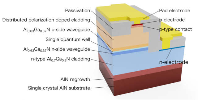 Cross-sectional structure of the UV-C semiconductor laser diode  (c) 2019 Asahi Kasei Corp. and Nagoya University