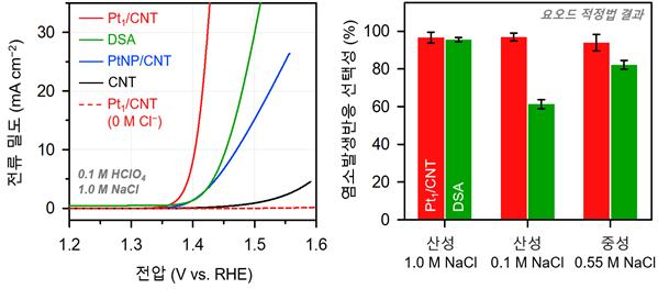 CER performance of Pt1/CNT catalyst compared to its NP counterpart and dimensionally stable anode (DSA) catalyst.