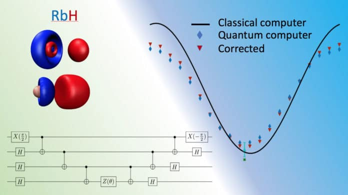An ORNL research team lead is developing a universal benchmark for the accuracy and performance of quantum computers based on quantum chemistry simulations. The benchmark will help the community evaluate and develop new quantum processors. (Below left: schematic of one of quantum circuits used to test the RbH molecule. Top left: molecular orbitals used. Top right: actual results obtained using the bottom left circuit for RbH). Credit: Oak Ridge National Laboratory