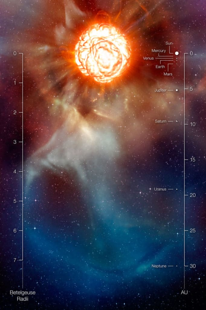 This artist's impression shows the supergiant star Betelgeuse as it was revealed thanks to different state-of-the-art techniques on ESO's Very Large Telescope, which allowed two independent teams of astronomers to obtain the sharpest ever views of the supergiant star Betelgeuse. They show that the star has a vast plume of gas almost as large as our Solar System and a gigantic bubble boiling on its surface. These discoveries provide important clues to help explain how these mammoths shed material at such a tremendous rate. The scale in units of the radius of Betelgeuse as well as a comparison with the Solar System is also provided. Credit: ESO/L. Calçada