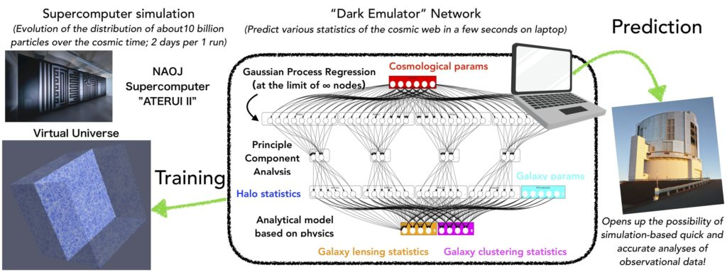 The conceptual design of Dark Emulator. Left: An example of the virtual universe created by ATERUI II supercomputer. Center: The architecture of Dark Emulator. It learns the correspondence between the fundamental cosmological parameters employed at the beginning of a simulation and its outcome based on a machine-learning architecture with hybrid implementation of multiple statistical methods. After training, the machine now immediately predicts accurately the expected observational signals for a new set of cosmological parameters without running a new simulation. This allows astronomers to drastically reduce the computational cost needed for the extraction of cosmological parameters from observational data Credit: YITP, NAOJ