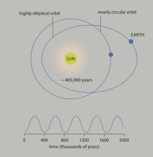 Eccentricity of the Earth's orbit around the Sun. The fluctuation between a nearly circular and elliptical orbit drives cyclic changes in the Earth's environment, including the global carbon cycle. Credit: Marisa Storm