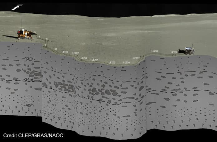 The subsurface stratigraphy seen by Yutu-2 radar on the farside of the moon. Credit: CLEP/CRAS/NAOC