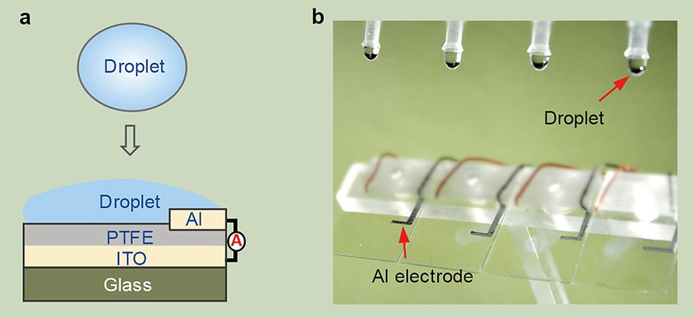 The schematic diagram of droplet-based electricity generator (DEG). Fig b is the optical image showing four parallel DEG devices fabricated on the glass substrate.