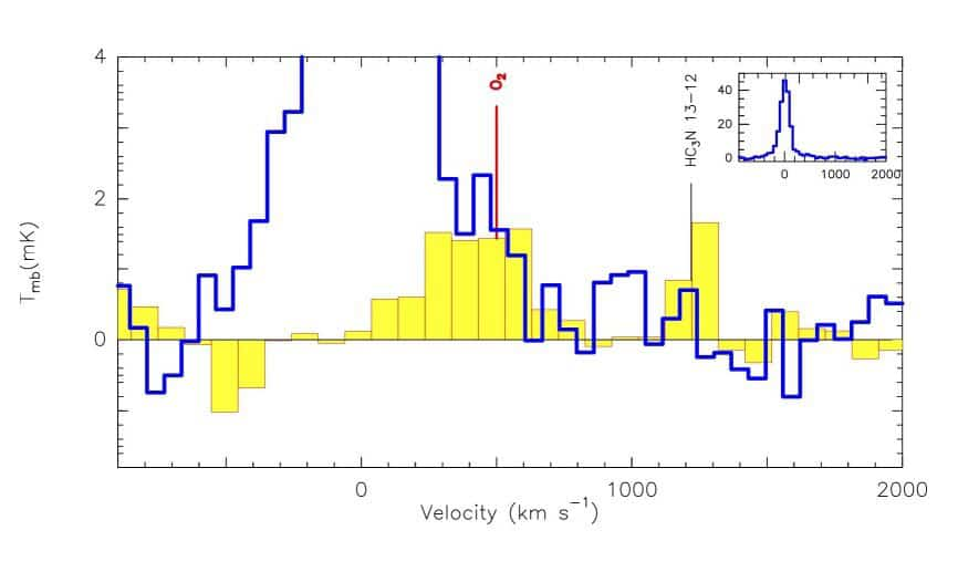 Emissione di ossigeno molecolare in Mrk 231 osservata con il telescopio IRAM da 30 metri.  Credito: Wang et al., 2020.