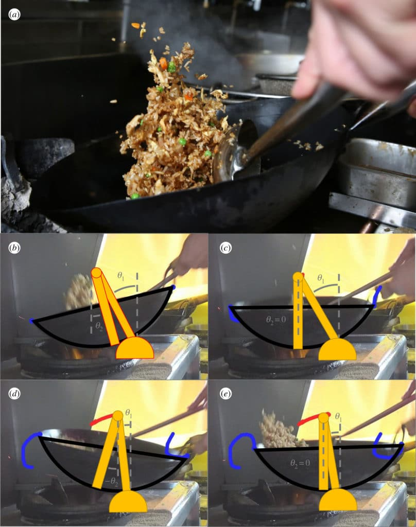 Figure 1. Kinematics of tossing fried rice. (a) Wok tossing at the Chin Chin restaurant in Atlanta, GA, USA. Photo credit: Candler Hobbs. (b–e) Image sequence showing the wok tossing process. The coloured points show several points tracked in the video. Note that the left rim travels in a clockwise circle and the right rim in a counterclockwise circle. Both trajectories are marked in blue while the trajectory of the wok centre is marked in red. Our two-link pendulum model is overlaid on top of the image sequence to show the evolution of the model variables θ1 and θ2.