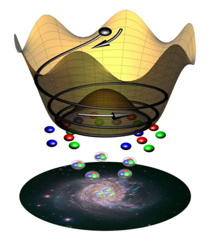 The rotation of the QCD axion (black ball) produces an excess of matter (colored balls) over antimatter, allowing galaxies and human beings to exist. Graphic: Harigaya & Co | Photo: NASA