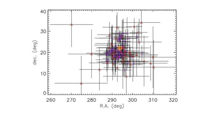 Locations of SGR J1935+2154 bursts detected with GBM. The magnetar position is marked with an orange circle with a cross. Open circles and triangles represent triggered and un-triggered bursts, respectively. Credit: Lin et al., 2020.