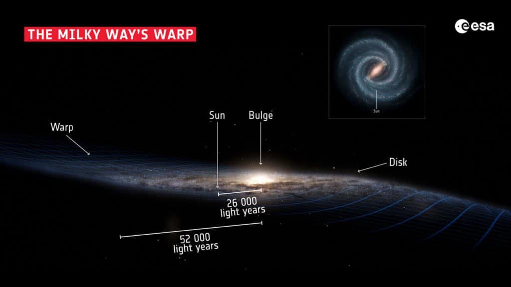The Milky Way's Warp
