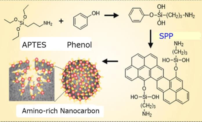 Synthesis process of nanocarbon adsorbent (Credit: Nagahiro Saito)