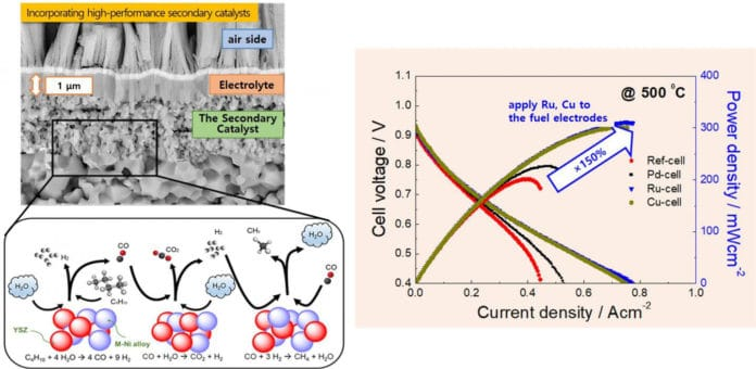 When the nickel catalyst of ceramic fuel cells is used with hydrocarbon fuels, such as methane, propane, and butane, the carbon generated during fuel conversion is deposited on the surface of nickel. This worsens seriously as the temperature lowers, leading to the failure of the cell operation. Research team solved this problem by incorporating high-performance secondary catalysts, which can convert fuels more easily, by thin-film technology. Using alternating deposition of the secondary catalyst and the main catalyst layers, the team was able to effectively distribute the secondary catalyst at the nearliest parts of the fuel electrodes to the electrolyte. By this way, controlled incorporation of small amount but effectively positioned secondary catalysts was possible. Using this procedure, the KIST research team was able to successfully apply secondary catalysts known for their high catalytic activity at low temperatures, such as palladium (Pd), ruthenium (Ru), and copper (Cu), to the nano-structure fuel electrodes.
