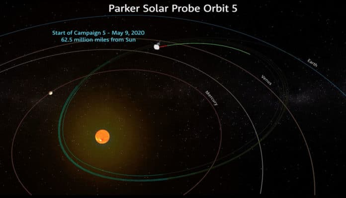 NASA's Parker Solar Probe began its longest observation campaign to date