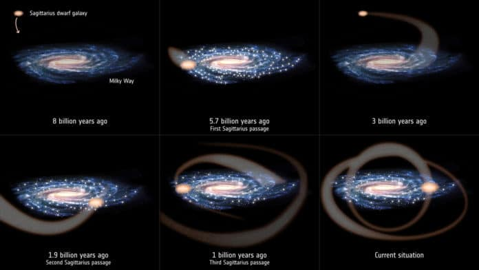 Sagittarius collisions trigger star formation in Milky Way