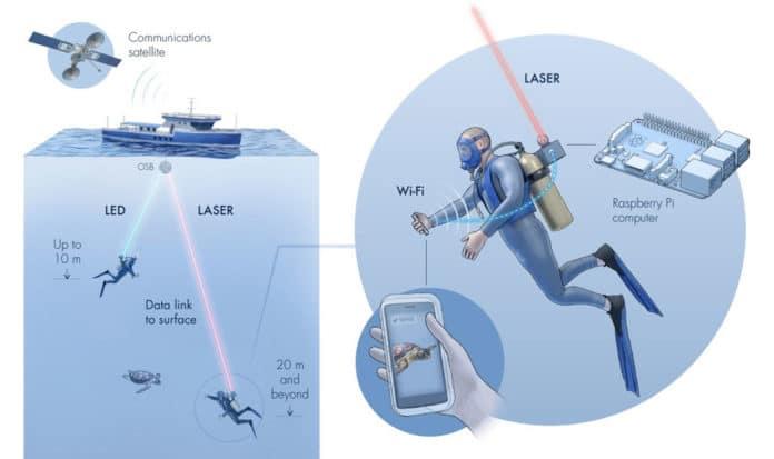 Aqua-Fi: An underwater WiFi system