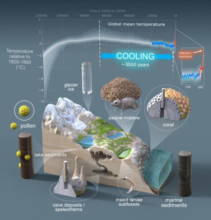 Global warming has upended 6,500 years of cooling