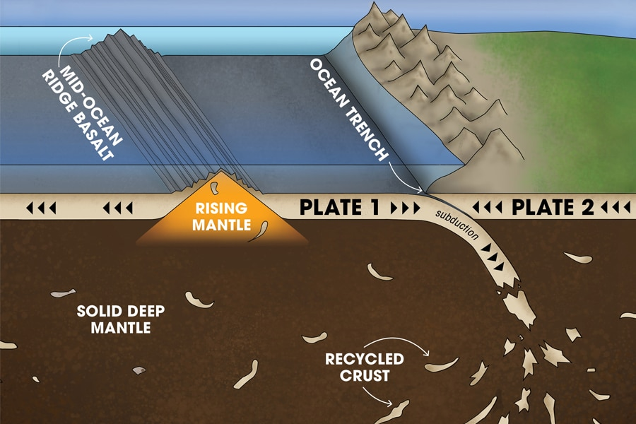 Recycled ancient crust returns to the oceanic ridges