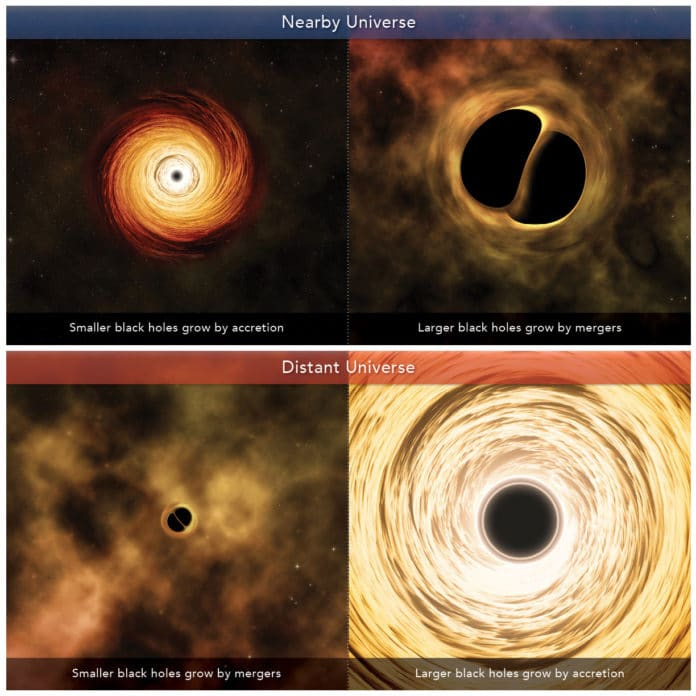 Artist's conception depicting the growth channels of black holes in the nearby and distant universe. In the nearby universe, smaller black holes grow by accretion while larger black holes grow by mergers. In the distant universe, the opposite is true.