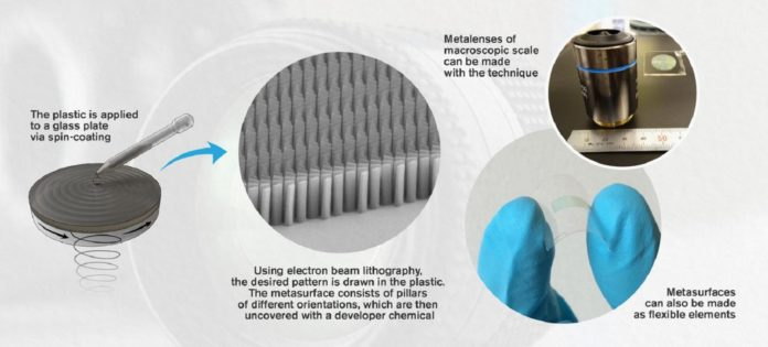 In the future, camera lenses could be thousands of times thinner and significantly less resource-intensive to manufacture. Researchers from Chalmers University of Technology, Sweden, now present a new technology for making the artificial materials known as 'metasurfaces', which consist of a multitude of interacting nanoparticles that together can control light. They could have great use in the optical technology of tomorrow.