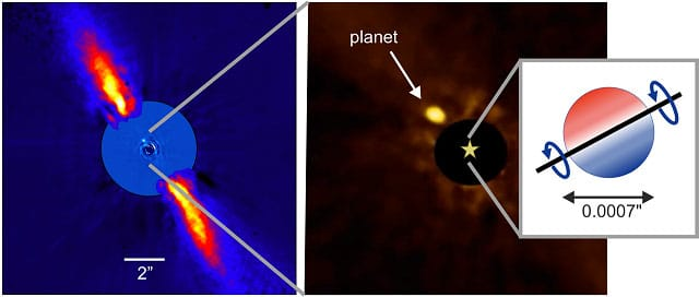 The new observations show that the stellar equator (right) is aligned with the orbital plane of the planet Beta Pictoris b (middle) and the plane of the extended disc of debris material that surrounds the system (left)