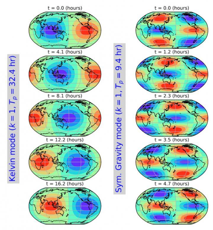 Checkerboard pattern of pressure