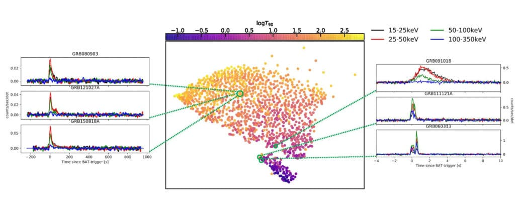 """The figure indicates how similar different GRBs are to each other. Points which are closer together are more similar, and points which are further away are more different. What we find is that there are two distinct groups, one orange and the other blue. The orange dots appear to correspond to """"short"""" GRB, which have been hypothesized to be produced by mergers of neutron stars, and the blue dots appear to correspond to """"long"""" GRB, which might instead be produced by the collapse of dying, massive stars."""