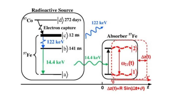 New ways to direct high-frequency gamma radiation