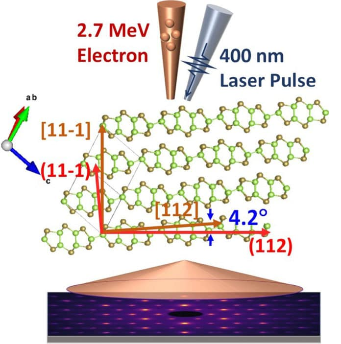 The lattice dynamics of monoclinic gallium telluride (GaTe) is studied by ultrafast electro diffraction (UED). This study provides a generalized understanding of Friedel's law and a comprehensive explanation of the lattice dynamics.