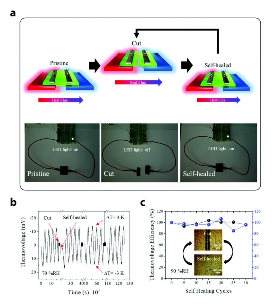 Thermoelectric properties of the TE hybrid during cutting–healing cycles