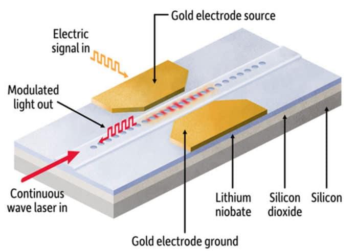 an electro-optical modulator