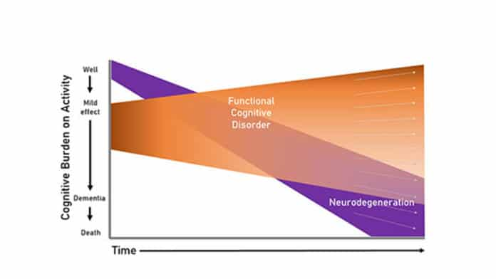 UK academics and clinicians have collaborated to develop a diagnostic definition of the widely recognised but poorly understood condition, Functional Cognitive Disorder